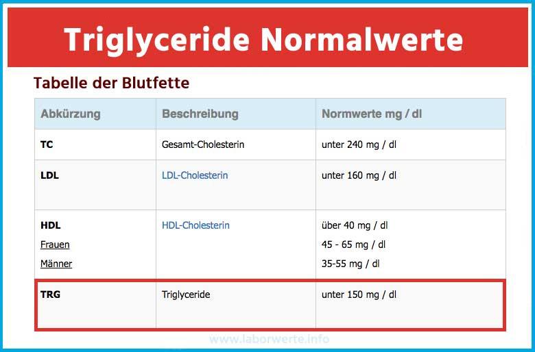 Triglyceride Normalwerte
